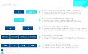 Deliverables Template Project Deliverables Template Excel Indbd Co