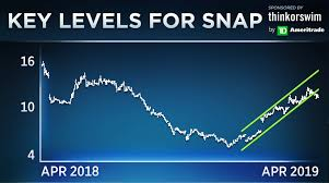 D Snap Income Chart Snap Could See A 15 Move When It Reports Earnings Traders Say