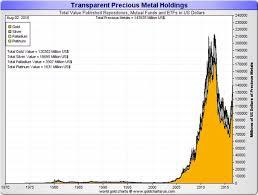 Gld Vs Gold Price Chart The Gld Vs Gold Kitco News