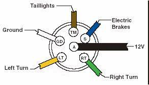 trailer wiring guide marked color function 1 brown tail lights 2 white ground 3 yellow left turn 4 green right turn 5 blue electric brakes 6 black or red 12v