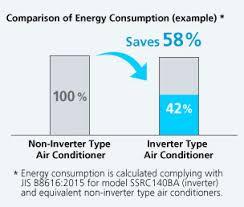 Inverter For Energy Saving Benefits Of Daikin Technology