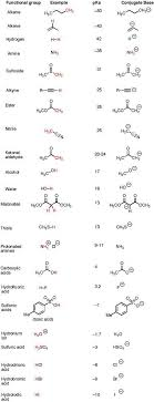 The Pka Table Is Your Friend Organic Chemistry Chemistry