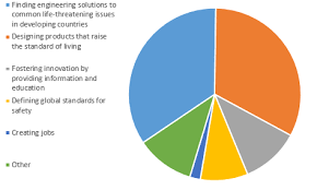 Mechanical Engineering Chart Asme Org Community Help Support Asme Engineering Network