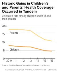 Harm To Children From Taking Away Medicaid From People For