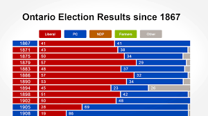 Ontario Election Results Since 1867 Full 2018 Ontario