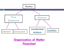 Chapter 3 1 Mixtures Their Uses Mechanical Mixtures Has