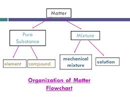 Organization Of Matter Flow Chart Chapter 3 1 Mixtures Their Uses Mechanical Mixtures Has