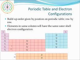 Atomic Orbitals Energy levels (shells) = n n = 1, 2, 3….etc. The ...