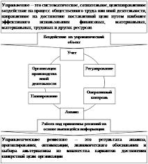 Курсовая работа Использование данных управленческого учета при  Управленческий учет и принятие управленческих решений