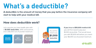 how does a deductible work