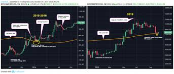 Bitcoin Bounces Back To 8k From Historically Strong Price