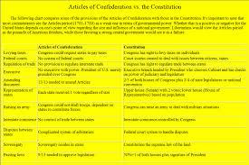 articles of confederation vs constitution democratic underground articles of confederation vs constitution