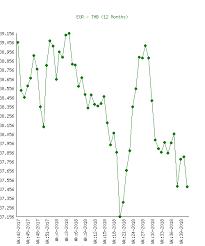 Euro Eur To Baht Thb Chart History