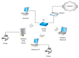 watch more like diagram of a wireless nic network diagram related keywords suggestions wireless home network