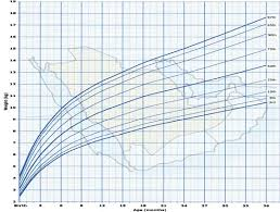 Growth Chart Saudi Figure 1 From Growth Charts For Saudi Children And
