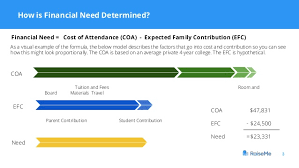 Efc Number Chart 2017 Explaining Financial Aid