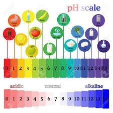 Ph Scale Litmus Paper Color Chart