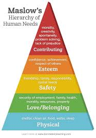 the best maslow s hierarchy of needs ideas  15 minutes a day of homework can help build our basic needs of self esteem