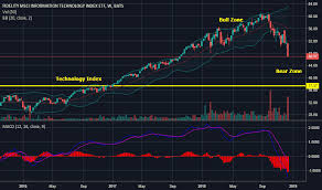 Ftec Stock Price And Chart Amex Ftec Tradingview