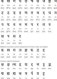 Hindi alphabet, pronunciation and language | educational ...