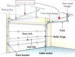 garage door torsion bar garage door torsion spring replacement broken springs kit parts garage door garage