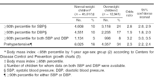 Table 5 From Determination Of Blood Pressure Percentiles In