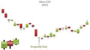 Dragonfly Doji Candlestick Chart Pattern Video