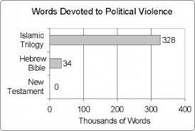 Muslim Statistics Scripture Wikiislam