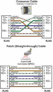 communications connectivity crossover cables can be used to directly connect endpoint ethernet devices and the cpu for example connecting a p3 rs or p3 rx remote slave module to the