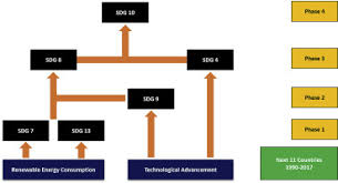 Interplay between technological innovation and environmental quality:  Formulating the SDG policies for next 11 economies - ScienceDirect