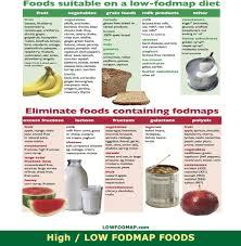Low Fructose Food Chart List Of High Low Free Fodmap Foods 2019 Lowfodmap Com