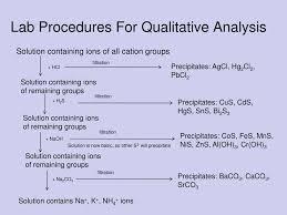 Ppt Qualitative Analysis Powerpoint Presentation Free