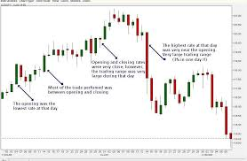 Nifty Candlestick Chart Analysis Metatrader 4 Forex Back