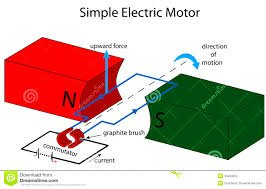 Electric Motor Animation Working Principle Elegant Electrical Relay
