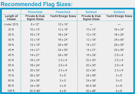 Flag Size Chart Flag Of The World International Foreign Flags Maryland Nautical