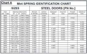 garage door sizes chart f type springs garage door spares garage door spring wire size chart