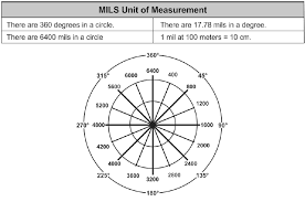 Moa Adjustment Chart Mils Vs Minutes Of Angle The Complete Guide Everyday Marksman