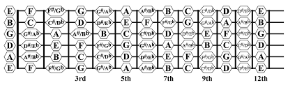 Ultimate Guitar Chord Chart Lets Make Some Chords Part I Guitar Lessons Ultimate