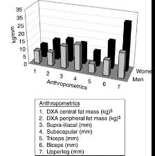 Fat Calliper Chart Bar Chart Of Dxa Measurements And Skinfold Thickness In Men