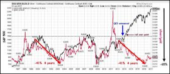S P 500 Silver Ratio Suggests S P 500 To Head Lower Silver