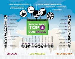 Skills Employers Look For Top 5 Job Skills Employers Want Infographic Spark Hire