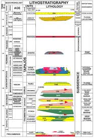 Stratigraphic Chart Of The Amazon Basin Modified From Cunha