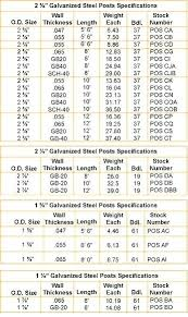 chain link fence post sizes.  Sizes Chain Link Posts Fence Post Sizes Concrete  Mount Inside Chain Link Fence Post Sizes O