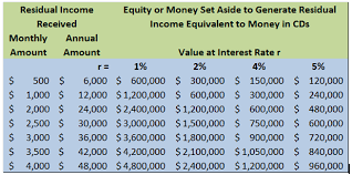 Ambit Residual Income Chart Value An Ambit Energy Business