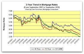 Mortgage Interest Rates Ontario Forecast Best Mortgage In