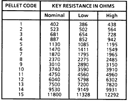 Particular Gm Key Resistance Chart Nears Key 1h Resistance At 0