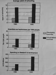 The Charts Below Show The Level Of Participation In