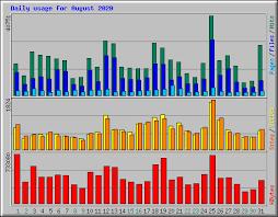 usage statistics for localhost august