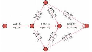 Pert Chart Formula Slack Time Formula Slack Time In Project Management