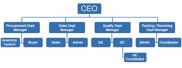 Pharmaceutical Company Organizational Chart Pharmaceutical Careers Ax Pharmaceutical Corp